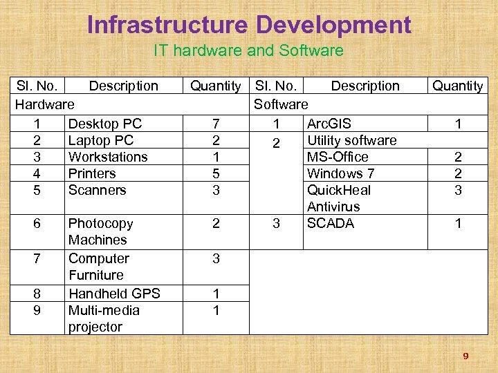Infrastructure Development IT hardware and Software Sl. No. Description Hardware 1 Desktop PC 2