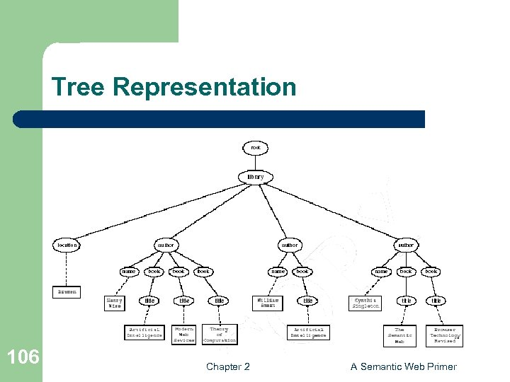 Tree Representation 106 Chapter 2 A Semantic Web Primer