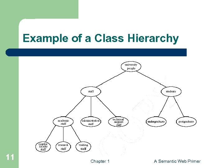 Example of a Class Hierarchy 11 Chapter 1 A Semantic Web Primer