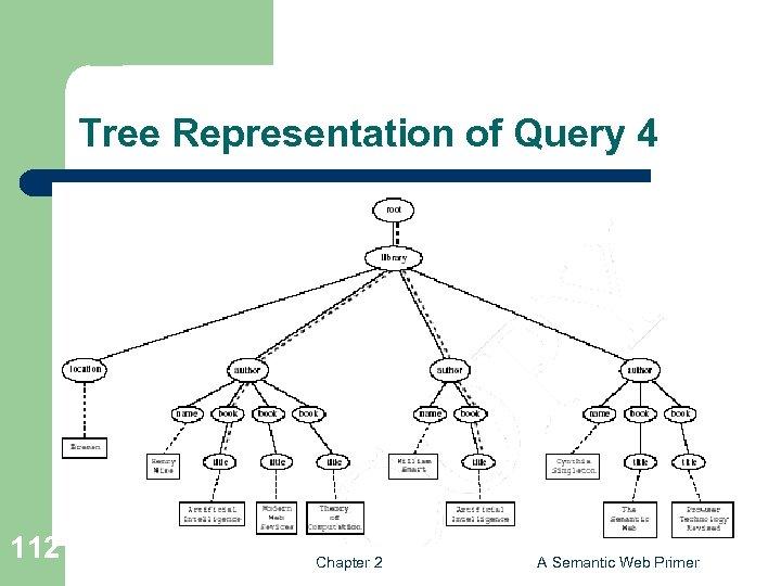 Tree Representation of Query 4 112 Chapter 2 A Semantic Web Primer
