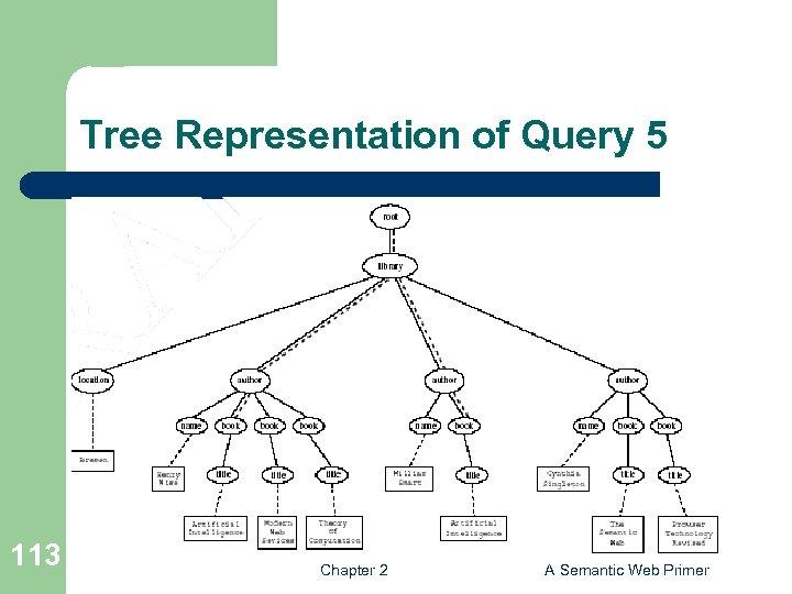 Tree Representation of Query 5 113 Chapter 2 A Semantic Web Primer