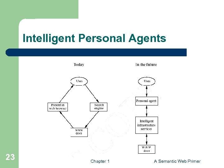 Intelligent Personal Agents 23 Chapter 1 A Semantic Web Primer