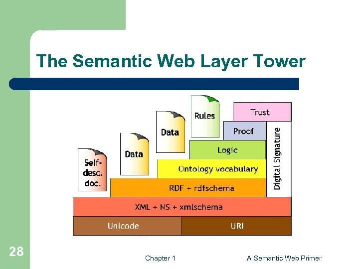 The Semantic Web Layer Tower 28 Chapter 1 A Semantic Web Primer