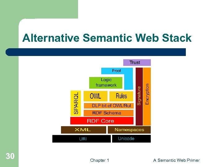 Alternative Semantic Web Stack 30 Chapter 1 A Semantic Web Primer