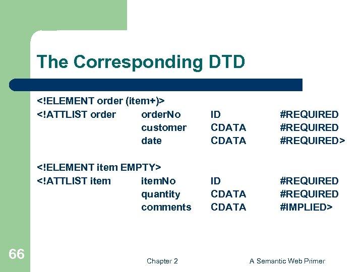 The Corresponding DTD <!ELEMENT order (item+)> <!ATTLIST order. No customer date #REQUIRED> <!ELEMENT item