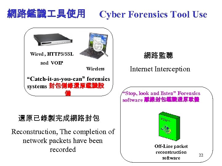 "網路鑑識 具使用 Cyber Forensics Tool Use 網路監聽 Wired , HTTPS/SSL and VOIP Wireless ""Catch-it-as-you-can"""