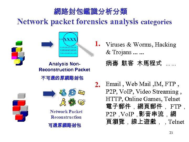 網路封包鑑識分析分類 Network packet forensics analysis categories 1. Viruses & Worms, Hacking & Trojans. .