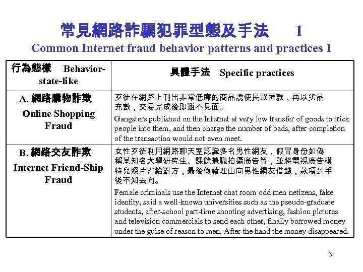 常見網路詐騙犯罪型態及手法 1 Common Internet fraud behavior patterns and practices 1 行為態樣 Behaviorstate-like 具體手法 Specific