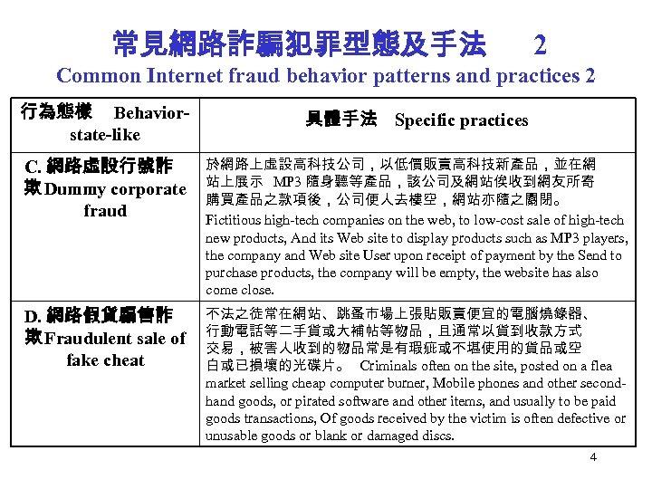 常見網路詐騙犯罪型態及手法 2 Common Internet fraud behavior patterns and practices 2 行為態樣 Behaviorstate-like 具體手法 Specific
