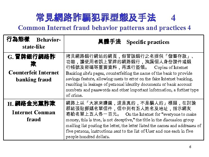 常見網路詐騙犯罪型態及手法 4 Common Internet fraud behavior patterns and practices 4 行為態樣 Behaviorstate-like 具體手法 Specific