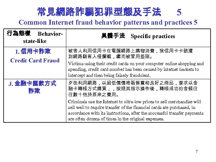 常見網路詐騙犯罪型態及手法 5 Common Internet fraud behavior patterns and practices 5 行為態樣 Behaviorstate-like I. 信用卡詐欺