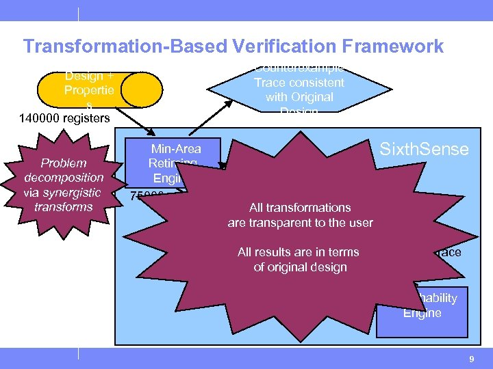 Transformation-Based Verification Framework Counterexample Trace consistent with Original Design + Propertie s 140000 registers