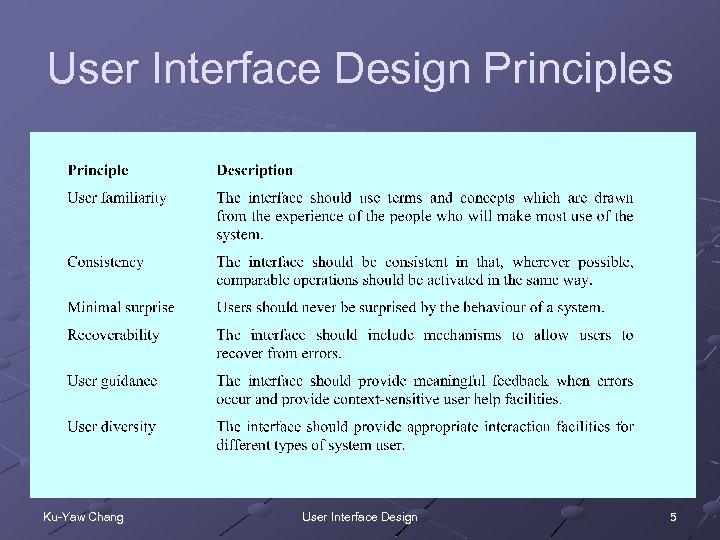 Software Engineering Chapter 16 User Interface Design Ku Yaw