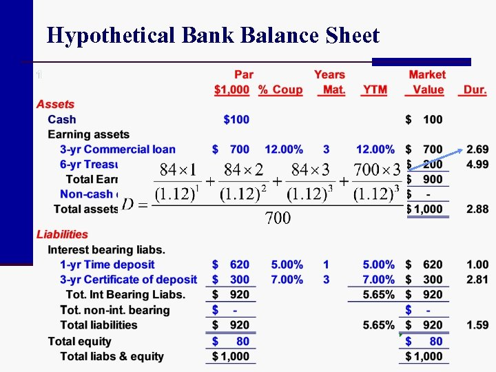 Hypothetical Bank Balance Sheet