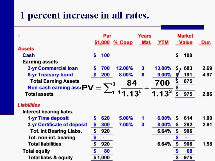 1 percent increase in all rates.