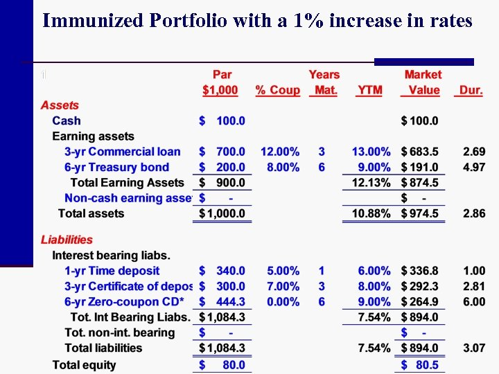 Immunized Portfolio with a 1% increase in rates