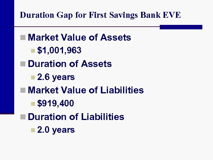 Duration Gap for First Savings Bank EVE n Market Value of Assets n $1,