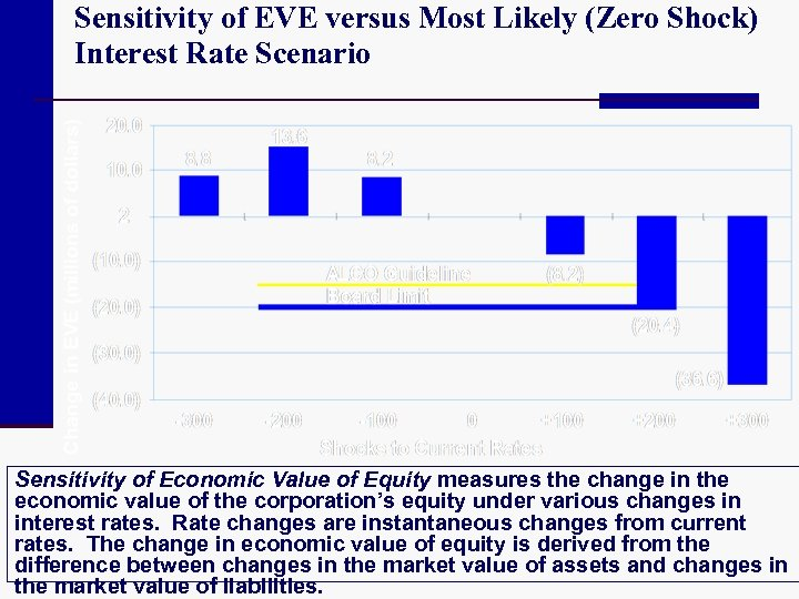 Sensitivity of EVE versus Most Likely (Zero Shock) Interest Rate Scenario Sensitivity of Economic
