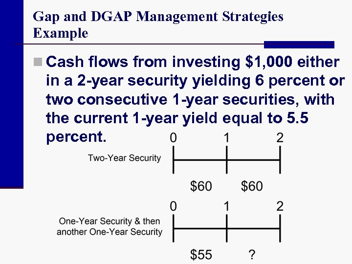 Gap and DGAP Management Strategies Example n Cash flows from investing $1, 000 either