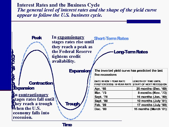 Interest Rates and the Business Cycle The general level of interest rates and the