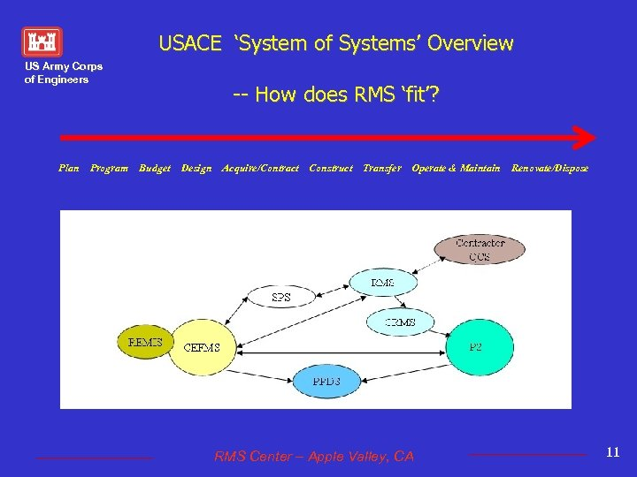 USACE 'System of Systems' Overview US Army Corps of Engineers Plan Program -- How