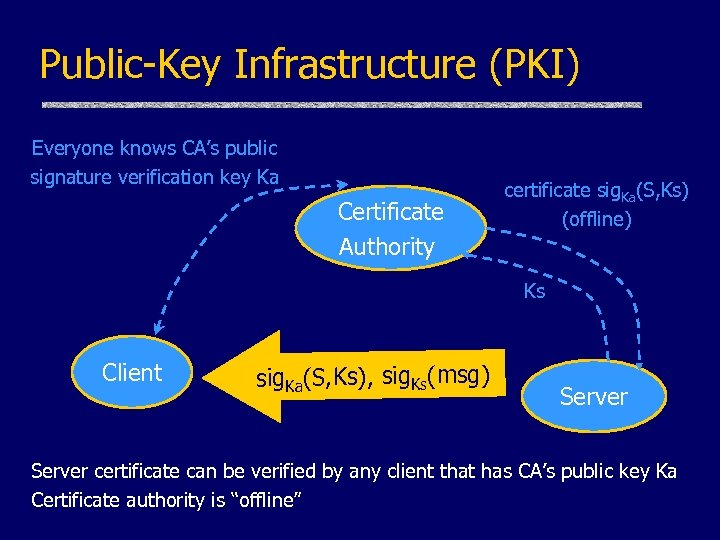 Public-Key Infrastructure (PKI) Everyone knows CA's public signature verification key Ka Certificate Authority certificate