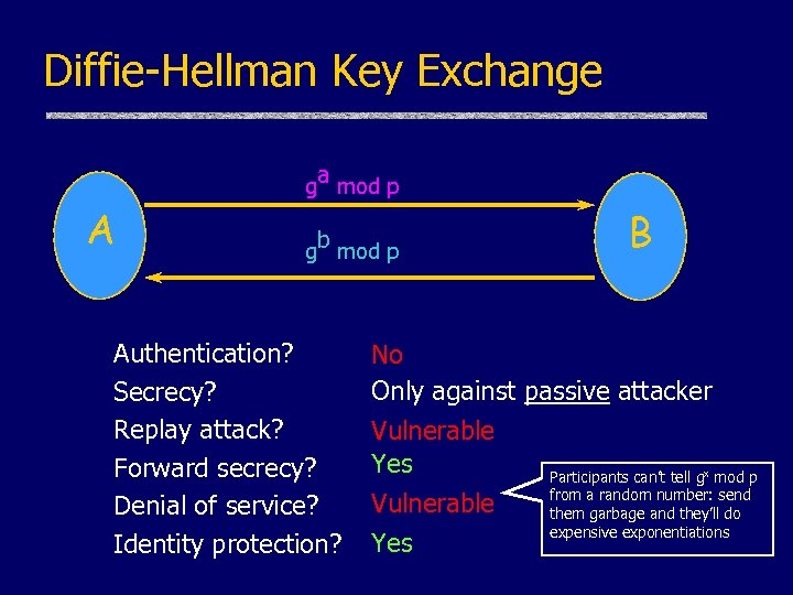 Diffie-Hellman Key Exchange ga mod p A gb mod p Authentication? Secrecy? Replay attack?
