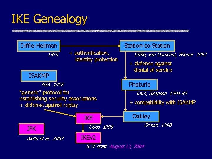 "IKE Genealogy Diffie-Hellman 1976 Station-to-Station + authentication, identity protection ISAKMP ""generic"" protocol for establishing"