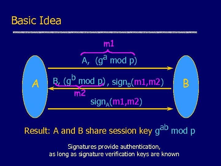 Basic Idea m 1 A, (ga mod p) A B, (gb mod p) ,