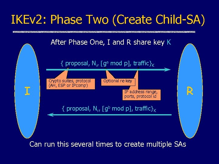 IKEv 2: Phase Two (Create Child-SA) After Phase One, I and R share key