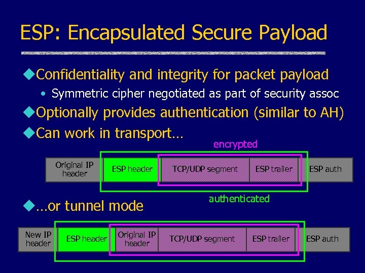 ESP: Encapsulated Secure Payload u. Confidentiality and integrity for packet payload • Symmetric cipher