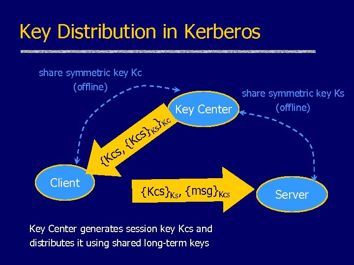 Key Distribution in Kerberos share symmetric key Kc (offline) } Kc s Key Center