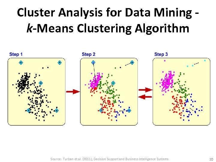 Cluster Analysis for Data Mining k-Means Clustering Algorithm Source: Turban et al. (2011), Decision