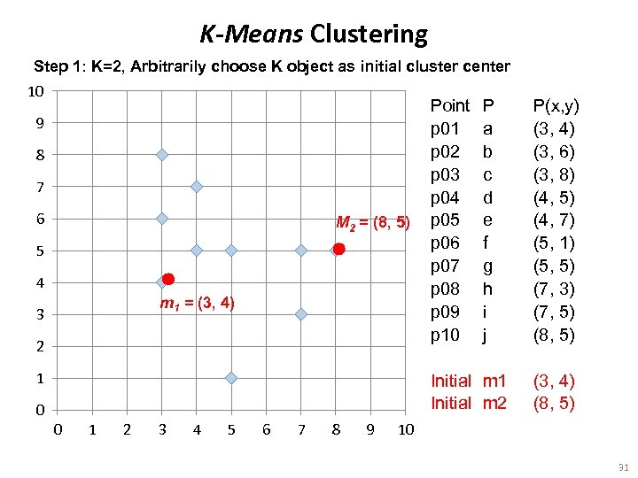 K-Means Clustering Step 1: K=2, Arbitrarily choose K object as initial cluster center 10