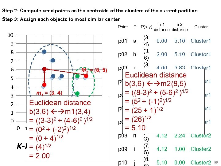 Step 2: Compute seed points as the centroids of the clusters of the current