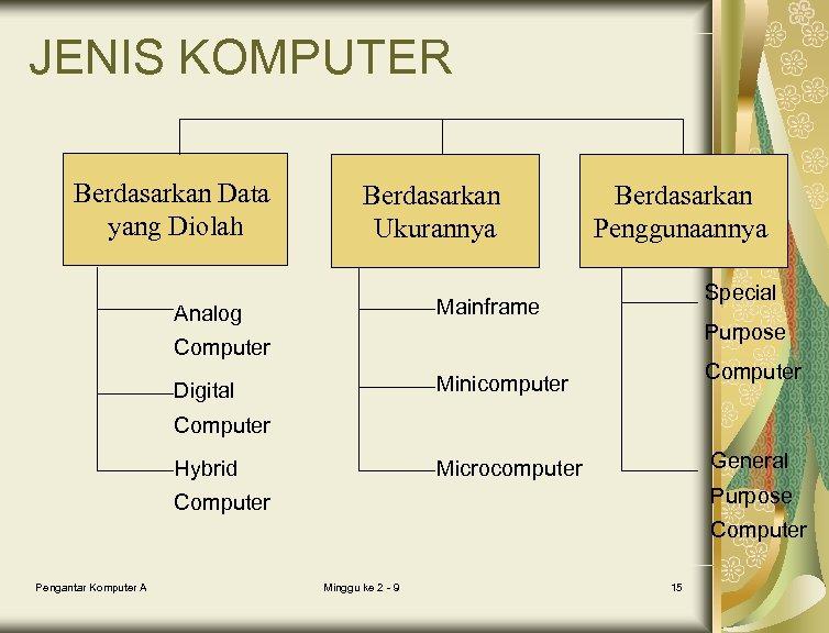 JENIS KOMPUTER Berdasarkan Data yang Diolah Berdasarkan Ukurannya Berdasarkan Penggunaannya Special Mainframe Analog Purpose