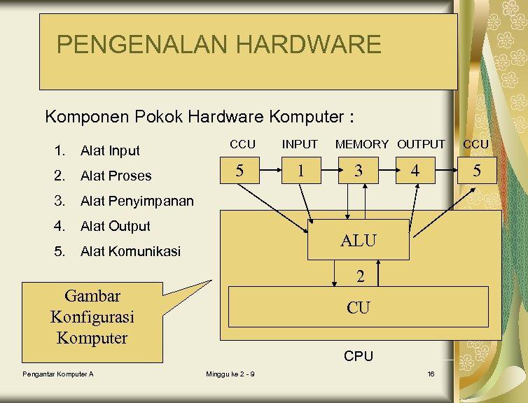PENGENALAN HARDWARE Komponen Pokok Hardware Komputer : 1. Alat Input 2. Alat Proses 3.