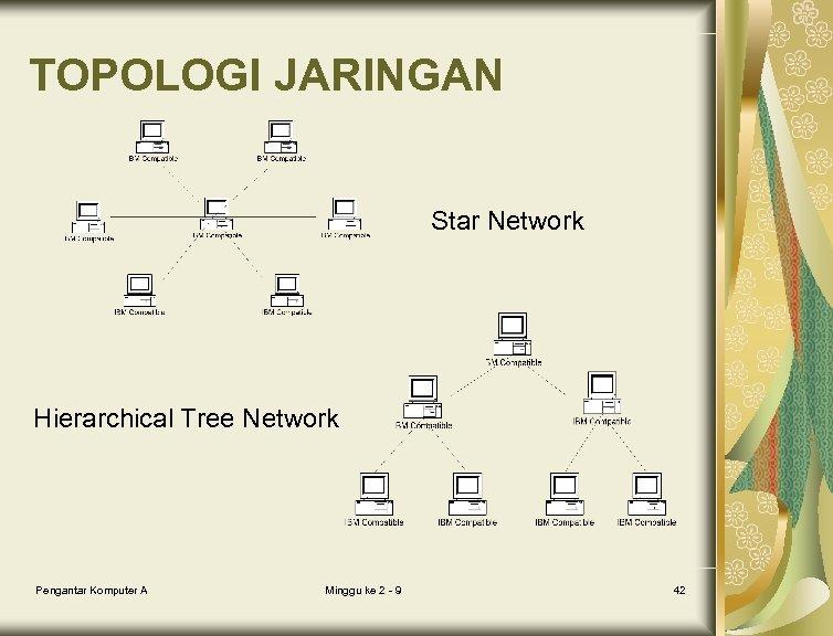 TOPOLOGI JARINGAN Star Network Hierarchical Tree Network Pengantar Komputer A Minggu ke 2 -