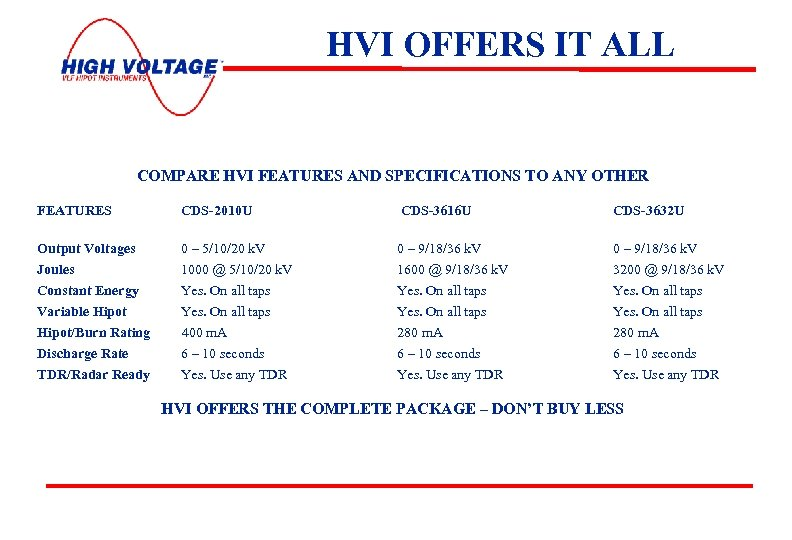 HVI OFFERS IT ALL COMPARE HVI FEATURES AND SPECIFICATIONS TO ANY OTHER FEATURES CDS-2010