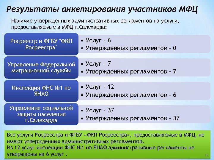 Результаты анкетирования участников МФЦ Наличие утвержденных административных регламентов на услуги, предоставляемые в МФЦ г.