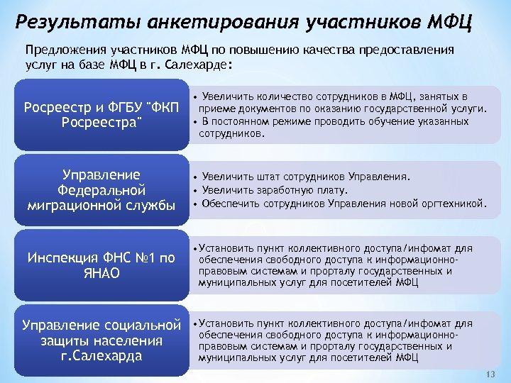 Результаты анкетирования участников МФЦ Предложения участников МФЦ по повышению качества предоставления услуг на базе