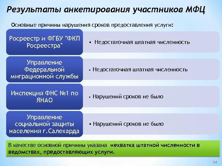 Результаты анкетирования участников МФЦ Основные причины нарушения сроков предоставления услуги: Росреестр и ФГБУ