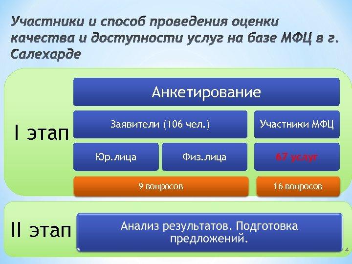 Участники и способ проведения оценки качества и доступности услуг на базе МФЦ в г.