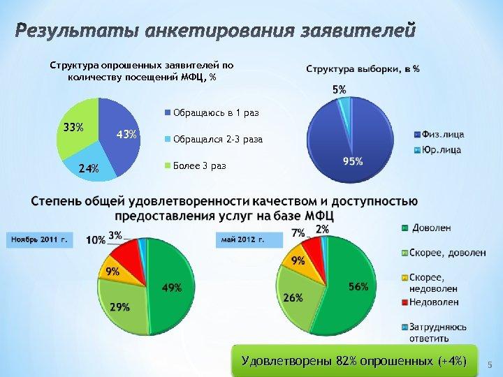 Результаты анкетирования заявителей Структура опрошенных заявителей по количеству посещений МФЦ, % Обращаюсь в 1