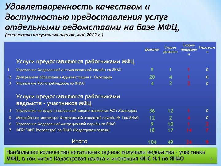 Удовлетворенность качеством и доступностью предоставления услуг отдельными ведомствами на базе МФЦ, (количество полученных оценок,