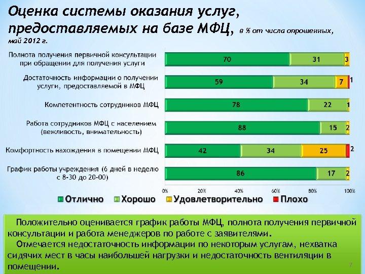 Оценка системы оказания услуг, предоставляемых на базе МФЦ, в % от числа опрошенных, май