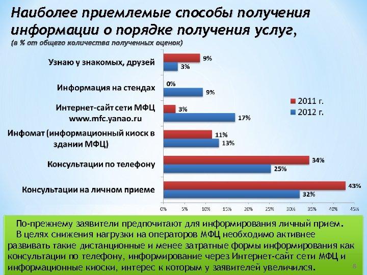 Наиболее приемлемые способы получения информации о порядке получения услуг, (в % от общего количества