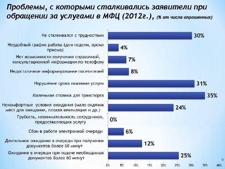 Проблемы, с которыми сталкивались заявители при обращении за услугами в МФЦ (2012 г. ),