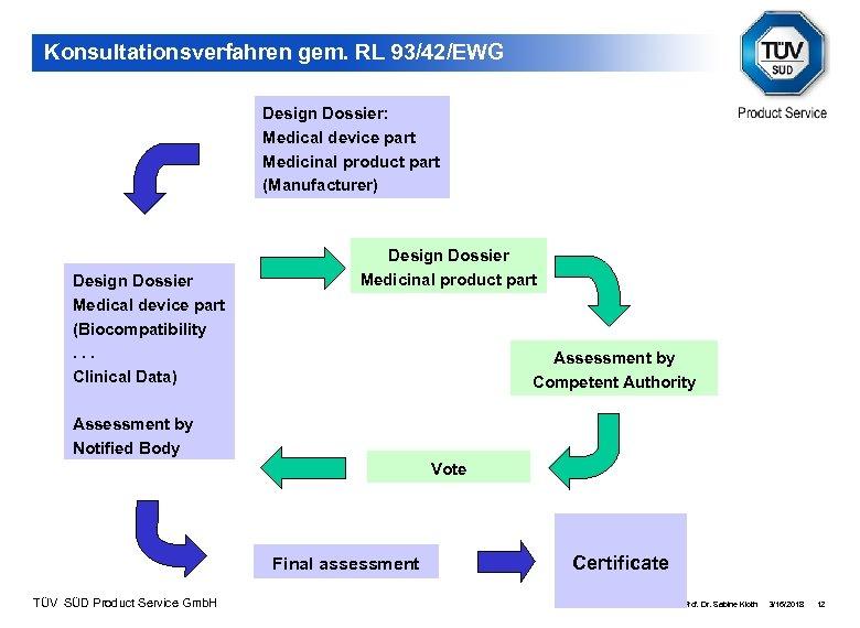 Konsultationsverfahren gem. RL 93/42/EWG Design Dossier: Medical device part Medicinal product part (Manufacturer) Design
