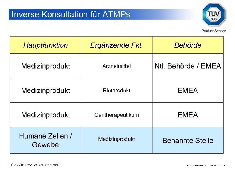 Inverse Konsultation für ATMPs Hauptfunktion Ergänzende Fkt. Behörde Medizinprodukt Arzneimittel Ntl. Behörde / EMEA